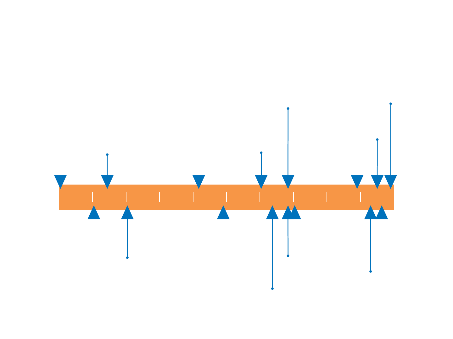 orange and blue timeline with arrows